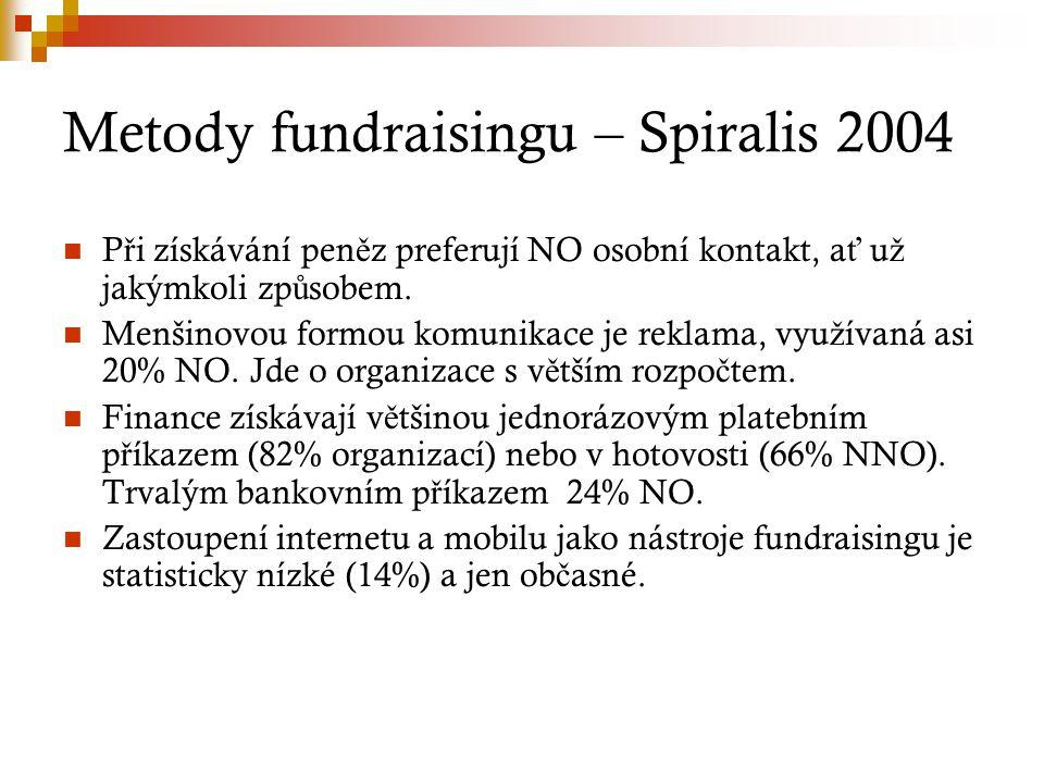 Metody fundraisingu – Spiralis 2004 P ř i získávání pen ě z preferují NO osobní kontakt, a ť u ž jakýmkoli zp ů sobem. Menšinovou formou komunikace je
