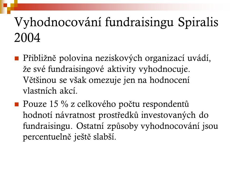 Vyhodnocování fundraisingu Spiralis 2004 P ř ibli ž n ě polovina neziskových organizací uvádí, ž e své fundraisingové aktivity vyhodnocuje. V ě tšinou