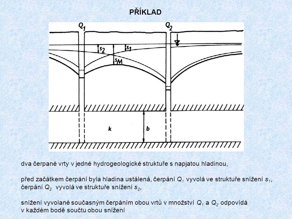 dva čerpané vrty v jedné hydrogeologické struktuře s napjatou hladinou, před začátkem čerpání byla hladina ustálená, čerpání Q 1 vyvolá ve struktuře snížení s 1, čerpání Q 2 vyvolá ve struktuře snížení s 2, snížení vyvolané současným čerpáním obou vrtů v množství Q 1 a Q 2 odpovídá v každém bodě součtu obou snížení PŘÍKLAD