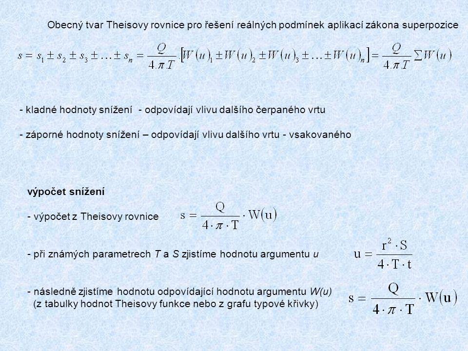 Obecný tvar Theisovy rovnice pro řešení reálných podmínek aplikací zákona superpozice - kladné hodnoty snížení - odpovídají vlivu dalšího čerpaného vrtu - záporné hodnoty snížení – odpovídají vlivu dalšího vrtu - vsakovaného výpočet snížení - výpočet z Theisovy rovnice - při známých parametrech T a S zjistíme hodnotu argumentu u - následně zjistíme hodnotu odpovídající hodnotu argumentu W(u) (z tabulky hodnot Theisovy funkce nebo z grafu typové křivky)