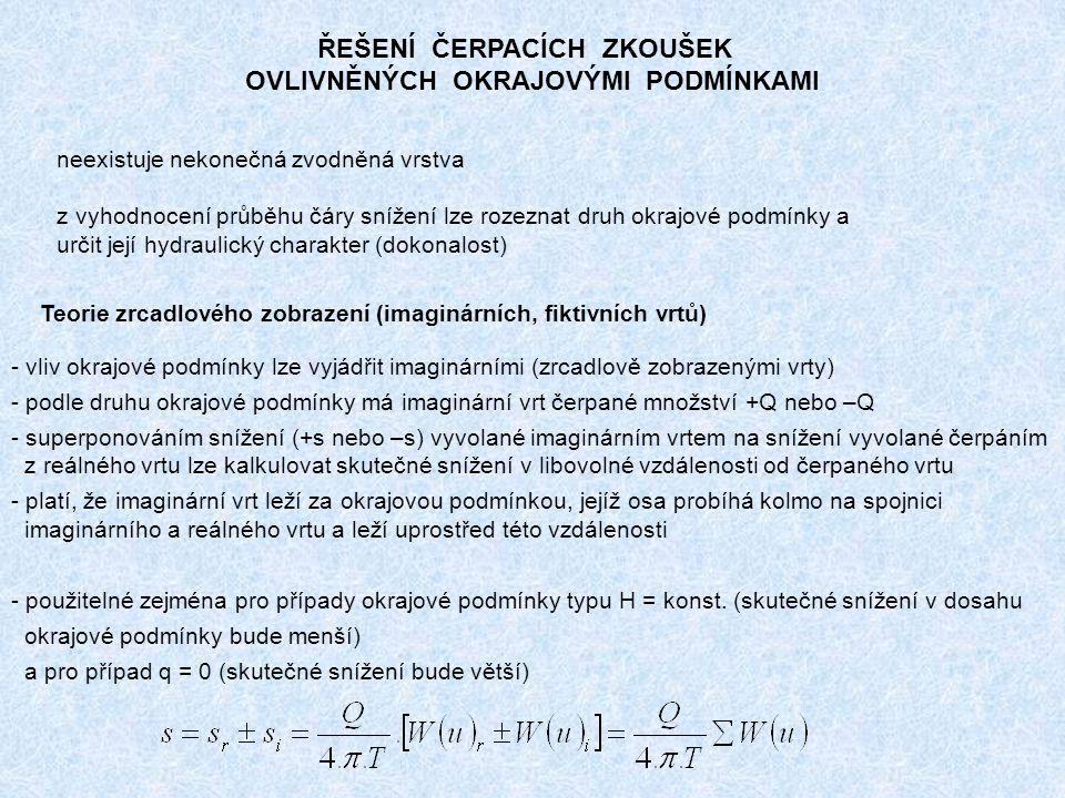ŘEŠENÍ ČERPACÍCH ZKOUŠEK OVLIVNĚNÝCH OKRAJOVÝMI PODMÍNKAMI Teorie zrcadlového zobrazení (imaginárních, fiktivních vrtů) - vliv okrajové podmínky lze vyjádřit imaginárními (zrcadlově zobrazenými vrty) - podle druhu okrajové podmínky má imaginární vrt čerpané množství +Q nebo –Q - superponováním snížení (+s nebo –s) vyvolané imaginárním vrtem na snížení vyvolané čerpáním z reálného vrtu lze kalkulovat skutečné snížení v libovolné vzdálenosti od čerpaného vrtu - platí, že imaginární vrt leží za okrajovou podmínkou, jejíž osa probíhá kolmo na spojnici imaginárního a reálného vrtu a leží uprostřed této vzdálenosti - použitelné zejména pro případy okrajové podmínky typu H = konst.