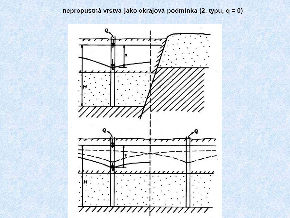 nepropustná vrstva jako okrajová podmínka (2. typu, q = 0)