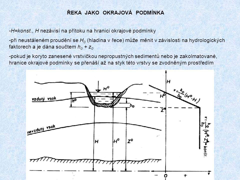 ŘEKA JAKO OKRAJOVÁ PODMÍNKA -H=konst., H nezávisí na přítoku na hranici okrajové podmínky -při neustáleném proudění se H 0 (hladina v řece) může měnit v závislosti na hydrologických faktorech a je dána součtem h 0 + z 0 -pokud je koryto zanesené vrstvičkou nepropustných sedimentů nebo je zakolmatované, hranice okrajové podmínky se přenáší až na styk této vrstvy se zvodněným prostředím