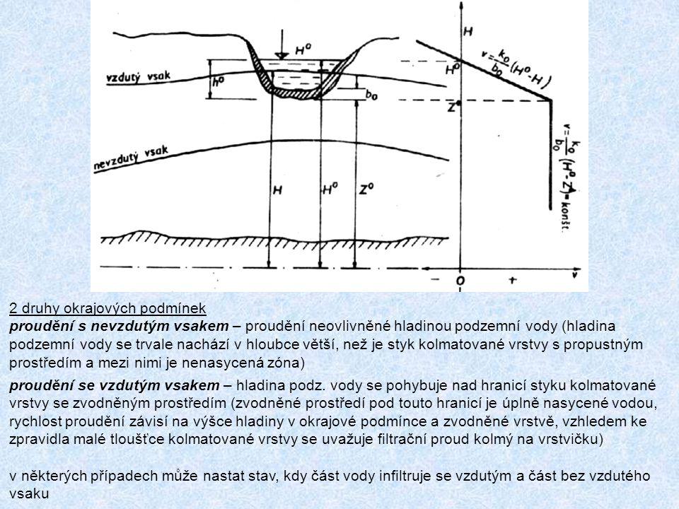 ŘEKA JAKO OKRAJOVÁ PODMÍNKA 2 druhy okrajových podmínek proudění s nevzdutým vsakem – proudění neovlivněné hladinou podzemní vody (hladina podzemní vody se trvale nachází v hloubce větší, než je styk kolmatované vrstvy s propustným prostředím a mezi nimi je nenasycená zóna) proudění se vzdutým vsakem – hladina podz.