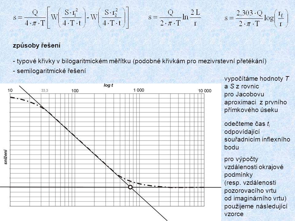 způsoby řešení - typové křivky v bilogaritmickém měřítku (podobné křivkám pro mezivrstevní přetékání) - semilogaritmické řešení vypočítáme hodnoty T a S z rovnic pro Jacobovu aproximaci z prvního přímkového úseku odečteme čas t i odpovídající souřadnicím inflexního bodu pro výpočty vzdálenosti okrajové podmínky (resp.