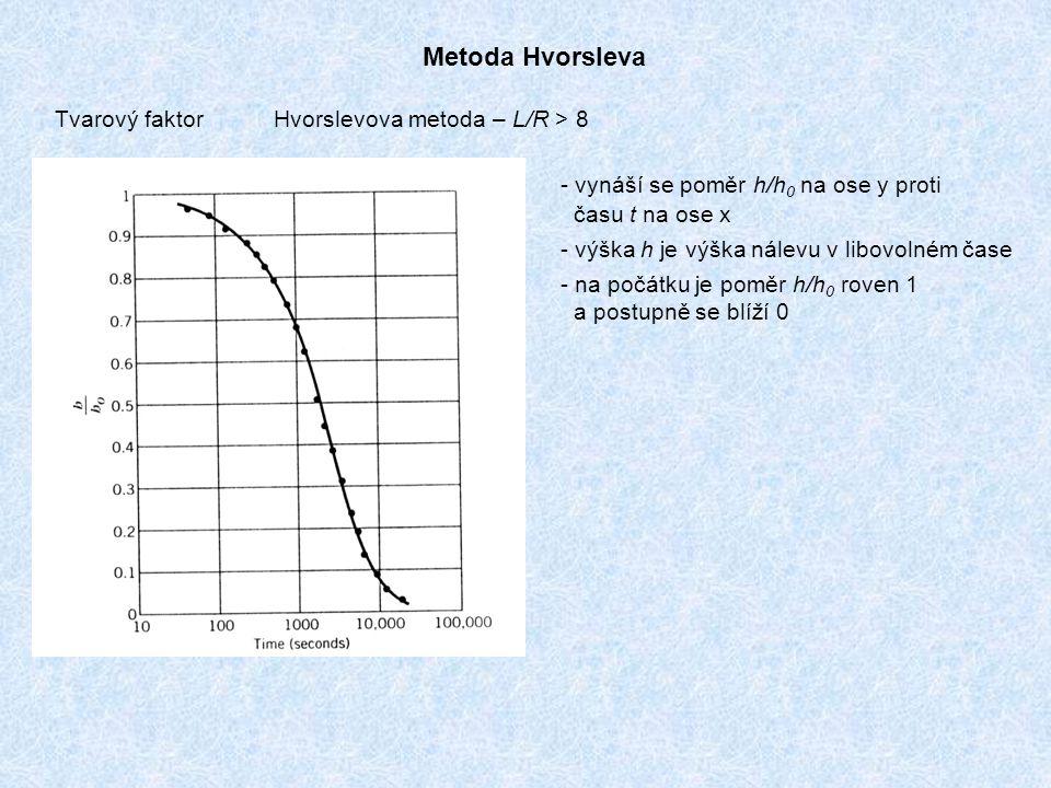 Metoda Hvorsleva Hvorslevova metoda – L/R > 8Tvarový faktor - vynáší se poměr h/h 0 na ose y proti času t na ose x - výška h je výška nálevu v libovolném čase - na počátku je poměr h/h 0 roven 1 a postupně se blíží 0