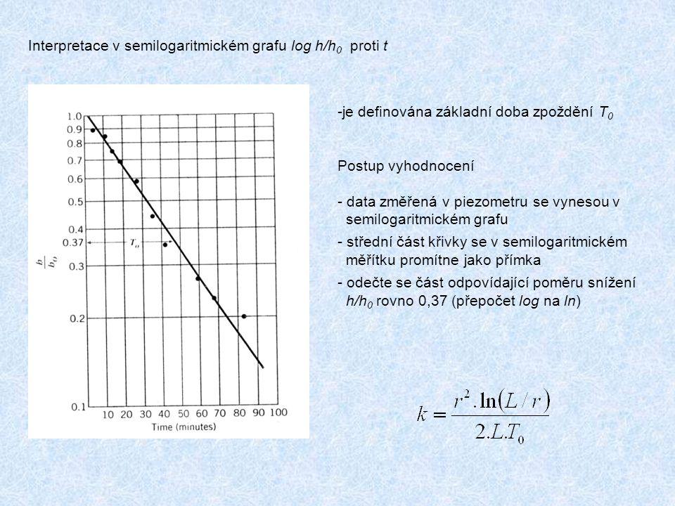Interpretace v semilogaritmickém grafu log h/h 0 proti t -je definována základní doba zpoždění T 0 Postup vyhodnocení - data změřená v piezometru se vynesou v semilogaritmickém grafu - střední část křivky se v semilogaritmickém měřítku promítne jako přímka - odečte se část odpovídající poměru snížení h/h 0 rovno 0,37 (přepočet log na ln)