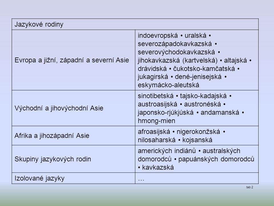 Jazykové rodiny Evropa a jižní, západní a severní Asie indoevropská uralská severozápadokavkazská severovýchodokavkazská jihokavkazská (kartvelská) altajská drávidská čukotsko-kamčatská jukagirská dené-jenisejská eskymácko-aleutská Východní a jihovýchodní Asie sinotibetská tajsko-kadajská austroasijská austronéská japonsko-rjúkjúská andamanská hmong-mien Afrika a jihozápadní Asie afroasijská nigerokonžská nilosaharská kojsanská Skupiny jazykových rodin amerických indiánů australských domorodců papuánských domorodců kavkazská Izolované jazyky… tab 2