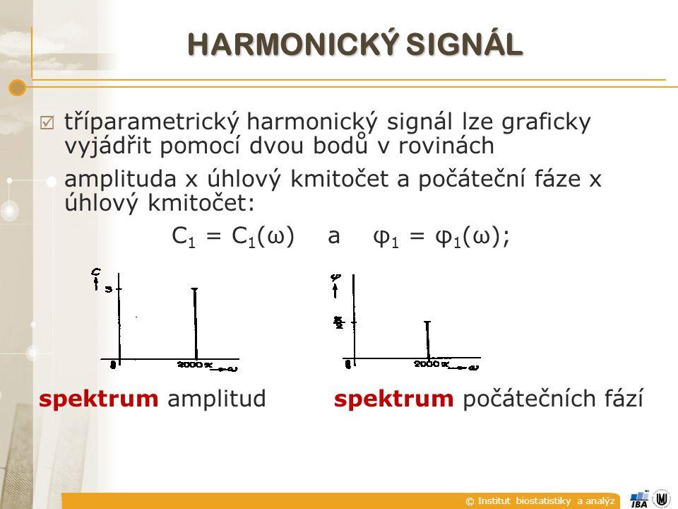© Institut biostatistiky a analýz  tříparametrický harmonický signál lze graficky vyjádřit pomocí dvou bodů v rovinách amplituda x úhlový kmitočet a