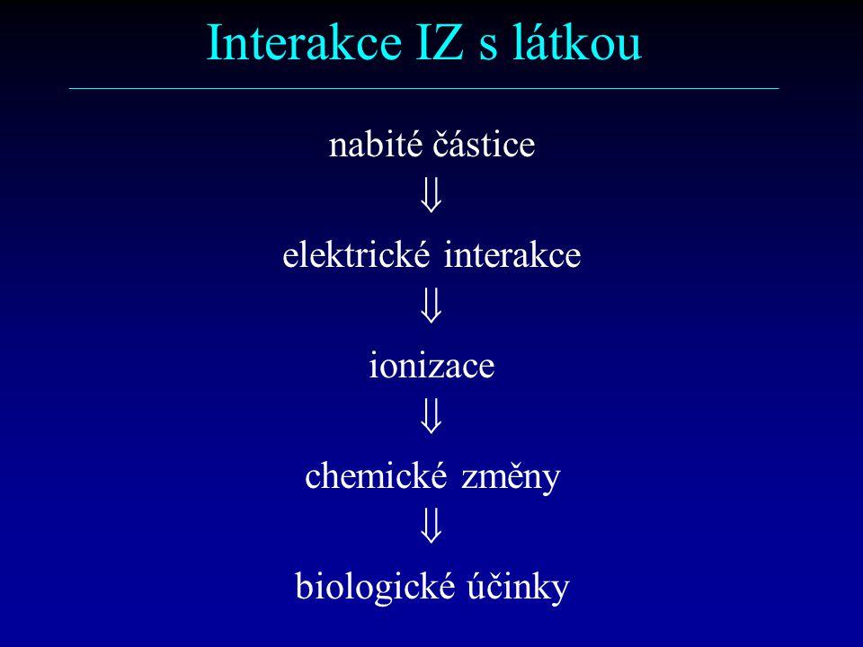 Interakce IZ s látkou ––––––––––––––––––––––––––––––––––––––––––––––––––––––––––– nabité částice  elektrické interakce  ionizace  chemické změny  biologické účinky