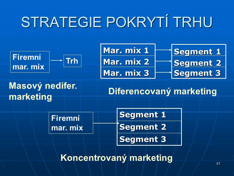 17 Firemní mar. mix Trh Masový nedifer. marketing Mar. mix 3 Mar. mix 2 Mar. mix 1 Segment 3 Segment 2 Segment 1 Diferencovaný marketing Firemní mar.