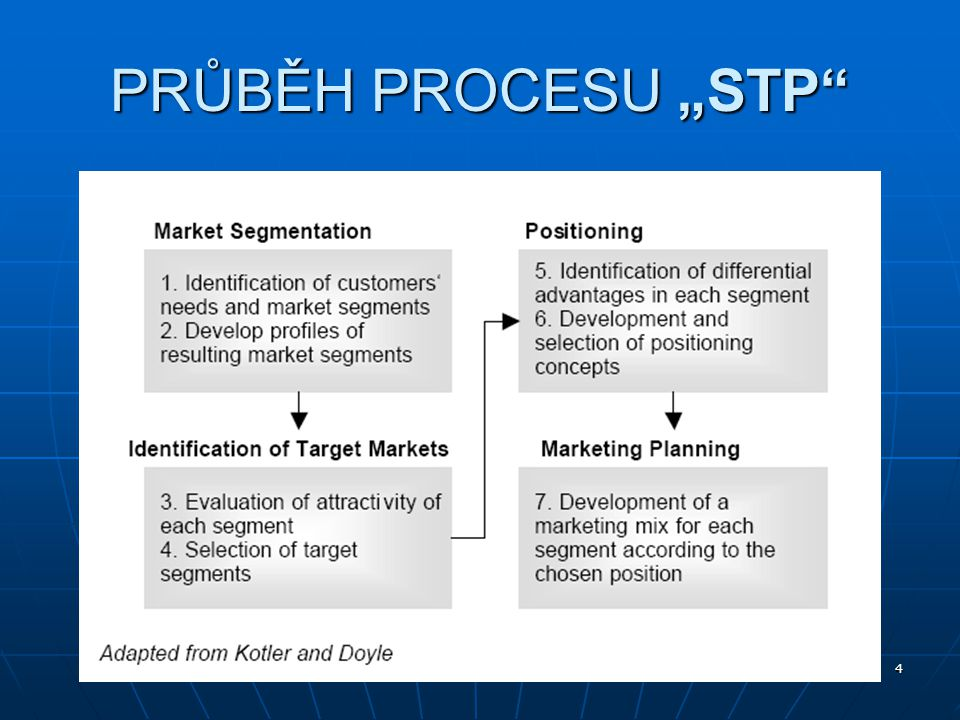 """5 SEGMENTACE TRHU = rozdělení trhu na menší, stejnorodé části (segmenty), tvořené spotřebiteli se stejnými požadavky, potřebami, chováním, názory, preferencemi, možnostmi… Úrovně marketingové segmentace: masový, nediferencovaný marketing masový, nediferencovaný marketing segmentovaný marketing – marketing mikrosegmentů segmentovaný marketing – marketing mikrosegmentů  """" nebude existovat trh pro výrobky, které se líbí každémiu, bude trh pouze pro výrobky, které se hodně líbí jen někomu mikromarketing mikromarketing lokální marketinglokální marketing individualizovaný marketingindividualizovaný marketing"""