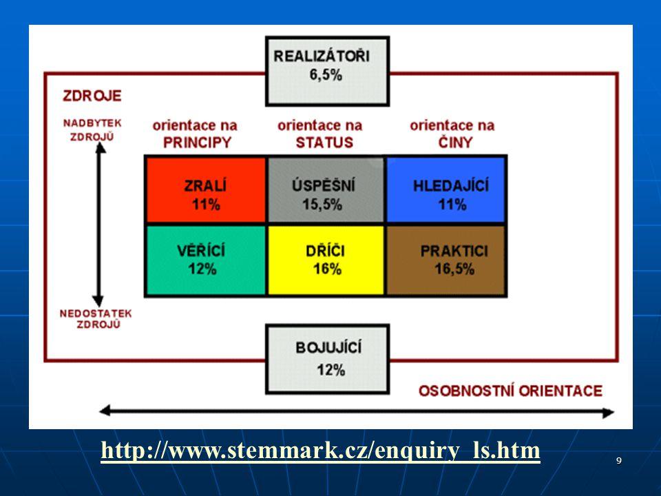 9 http://www.stemmark.cz/enquiry_ls.htm