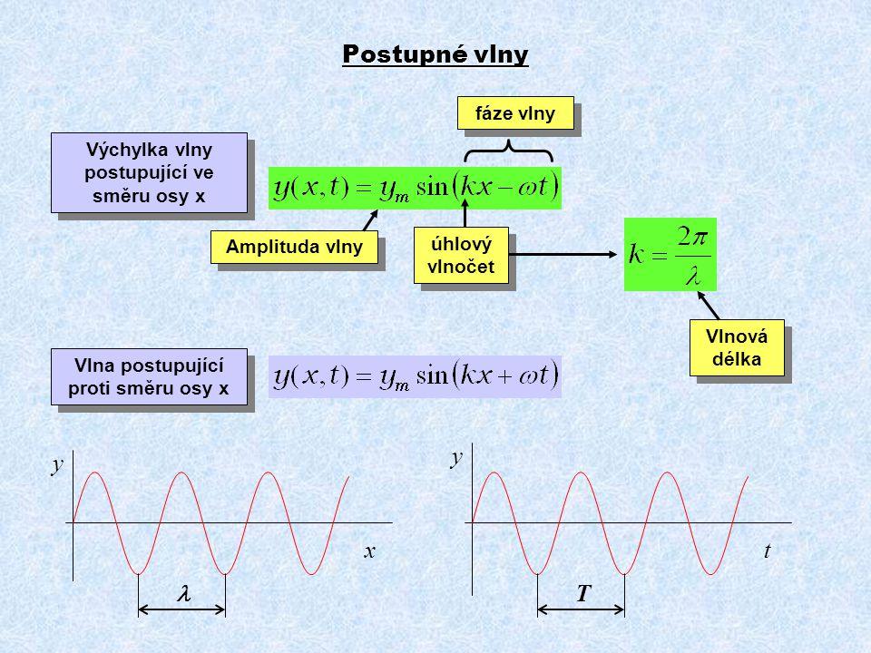Amplituda vlny fáze vlny úhlový vlnočet Postupné vlny x y t y T Vlnová délka Vlna postupující proti směru osy x Výchylka vlny postupující ve směru osy