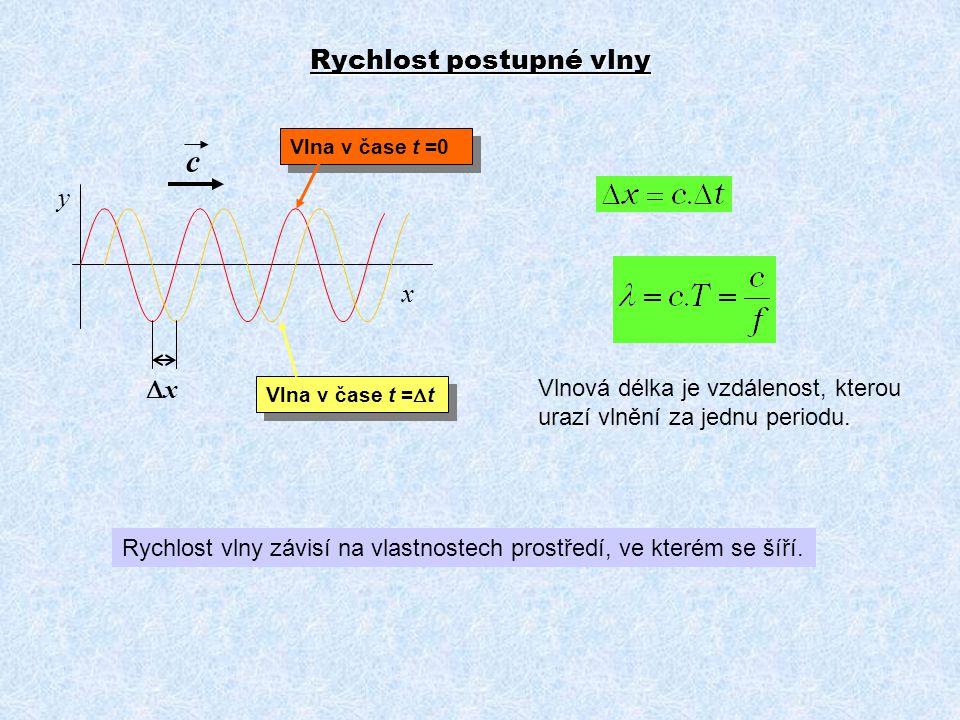 Rychlost postupné vlny x y xx c Vlnová délka je vzdálenost, kterou urazí vlnění za jednu periodu. Rychlost vlny závisí na vlastnostech prostředí, ve