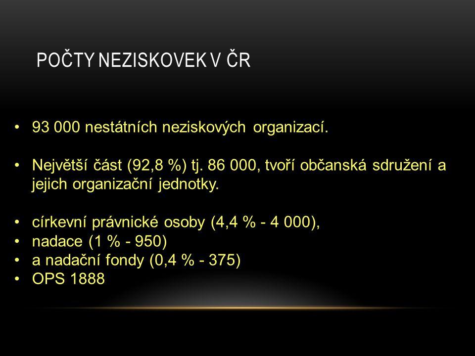 POČTY NEZISKOVEK V ČR 93 000 nestátních neziskových organizací. Největší část (92,8 %) tj. 86 000, tvoří občanská sdružení a jejich organizační jednot