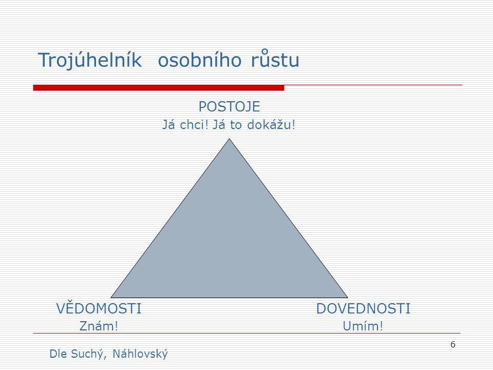 6 Trojúhelník osobního růstu POSTOJE Já chci! Já to dokážu! VĚDOMOSTI Znám! DOVEDNOSTI Umím! Dle Suchý, Náhlovský