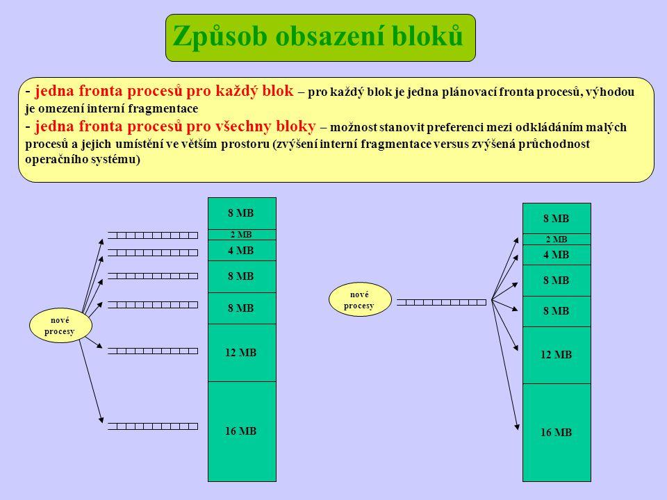 Způsob obsazení bloků - jedna fronta procesů pro každý blok – pro každý blok je jedna plánovací fronta procesů, výhodou je omezení interní fragmentace - jedna fronta procesů pro všechny bloky – možnost stanovit preferenci mezi odkládáním malých procesů a jejich umístění ve větším prostoru (zvýšení interní fragmentace versus zvýšená průchodnost operačního systému) 8 MB 2 MB 4 MB 8 MB 12 MB 16 MB nové procesy nové procesy 8 MB 2 MB 4 MB 8 MB 12 MB 16 MB