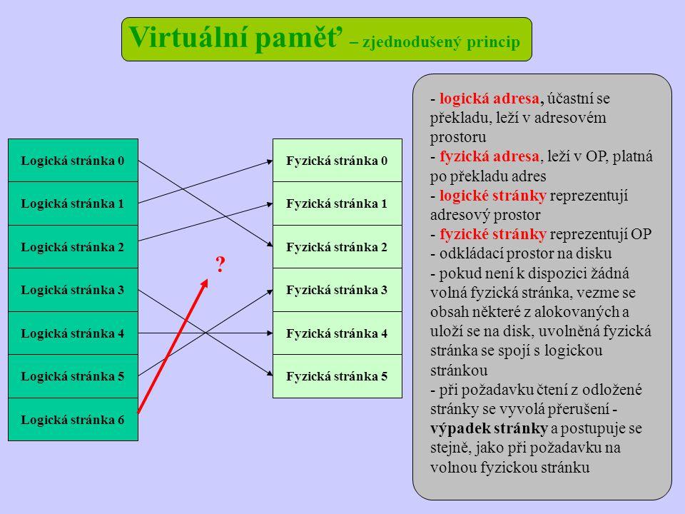 Virtuální paměť – zjednodušený princip Logická stránka 0Fyzická stránka 0 Logická stránka 1 Logická stránka 2 Logická stránka 6 Logická stránka 3 Logická stránka 4 Logická stránka 5 Fyzická stránka 1 Fyzická stránka 2 Fyzická stránka 3 Fyzická stránka 4 Fyzická stránka 5 .