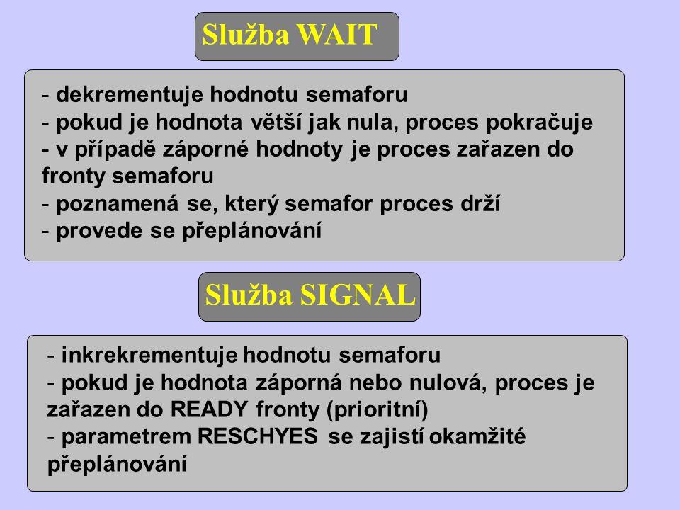 Služba WAIT Služba SIGNAL - dekrementuje hodnotu semaforu - pokud je hodnota větší jak nula, proces pokračuje - v případě záporné hodnoty je proces zařazen do fronty semaforu - poznamená se, který semafor proces drží - provede se přeplánování - inkrekrementuje hodnotu semaforu - pokud je hodnota záporná nebo nulová, proces je zařazen do READY fronty (prioritní) - parametrem RESCHYES se zajistí okamžité přeplánování