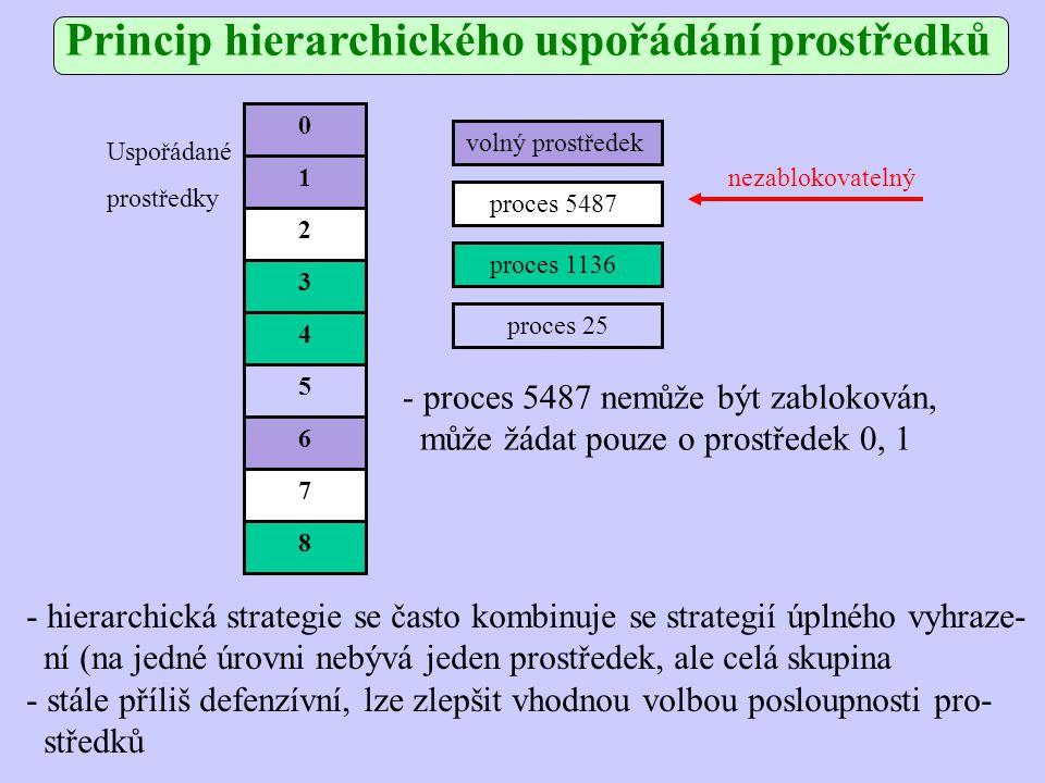 1 2 3 0 4 5 6 7 8 Uspořádané prostředky volný prostředek proces 5487 proces 1136 proces 25 - proces 5487 nemůže být zablokován, může žádat pouze o prostředek 0, 1 nezablokovatelný - hierarchická strategie se často kombinuje se strategií úplného vyhraze- ní (na jedné úrovni nebývá jeden prostředek, ale celá skupina - stále příliš defenzívní, lze zlepšit vhodnou volbou posloupnosti pro- středků Princip hierarchického uspořádání prostředků