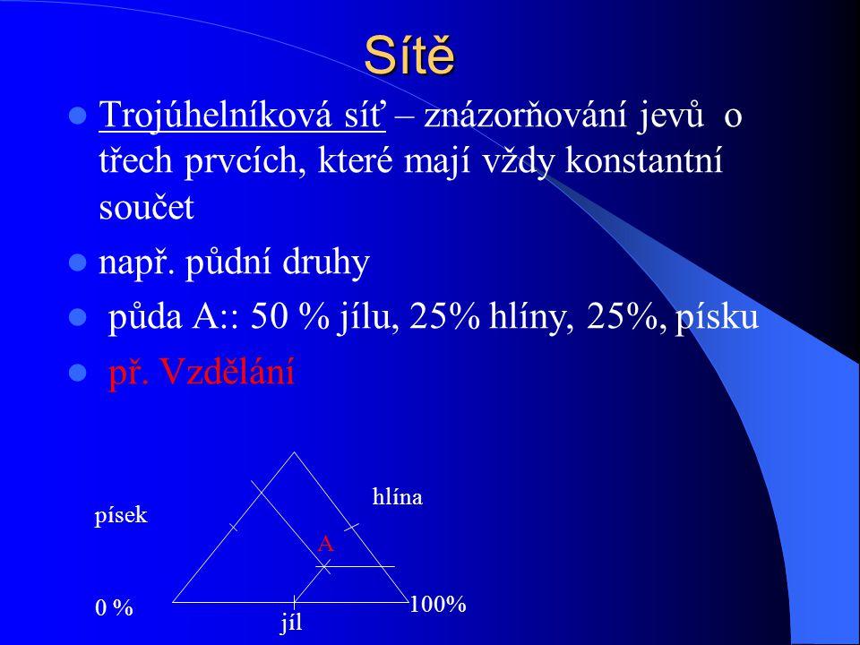 Sítě Trojúhelníková síť – znázorňování jevů o třech prvcích, které mají vždy konstantní součet např. půdní druhy půda A:: 50 % jílu, 25% hlíny, 25%, p