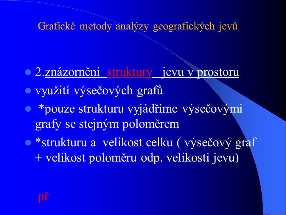 2.znázornění struktury jevu v prostoru využití výsečových grafů *pouze strukturu vyjádříme výsečovými grafy se stejným poloměrem *strukturu a velikost