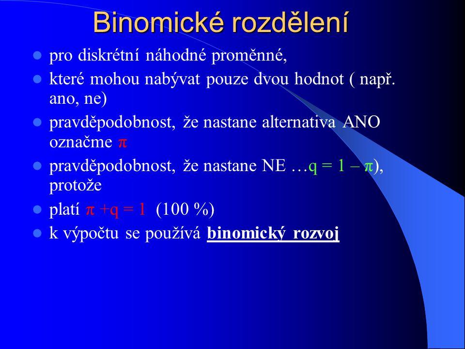 Binomické rozdělení pro diskrétní náhodné proměnné, které mohou nabývat pouze dvou hodnot ( např. ano, ne) pravděpodobnost, že nastane alternativa ANO