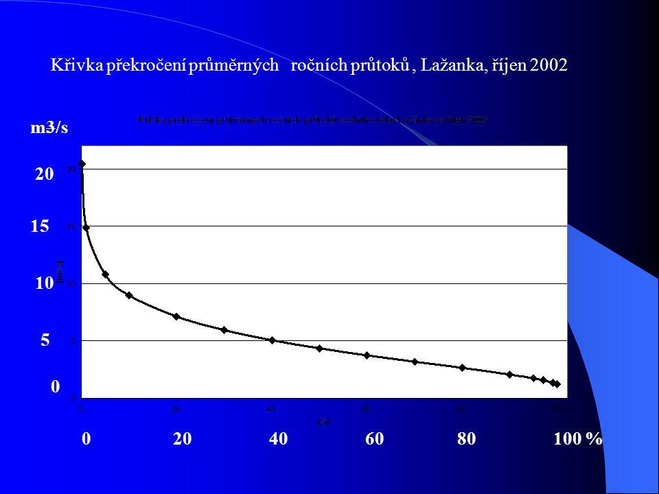 Křivka překročení průměrných ročních průtoků, Lažanka, říjen 2002 0 20 40 60 80 100 % 20 10 5 0 15 m3/s