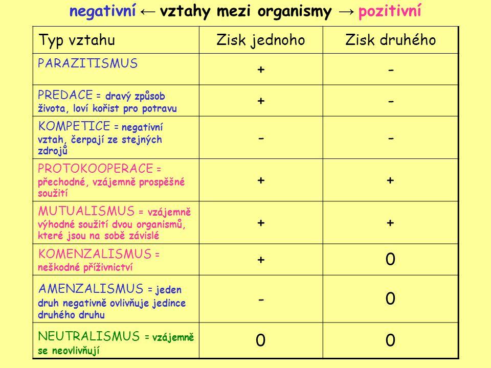 negativní ← vztahy mezi organismy → pozitivní Typ vztahuZisk jednohoZisk druhého PARAZITISMUS +- PREDACE = dravý způsob života, loví kořist pro potravu +- KOMPETICE = negativní vztah, čerpají ze stejných zdrojů -- PROTOKOOPERACE = přechodné, vzájemně prospěšné soužití ++ MUTUALISMUS = vzájemně výhodné soužití dvou organismů, které jsou na sobě závislé ++ KOMENZALISMUS = neškodné příživnictví +0 AMENZALISMUS = jeden druh negativně ovlivňuje jedince druhého druhu -0 NEUTRALISMUS = vzájemně se neovlivňují 00
