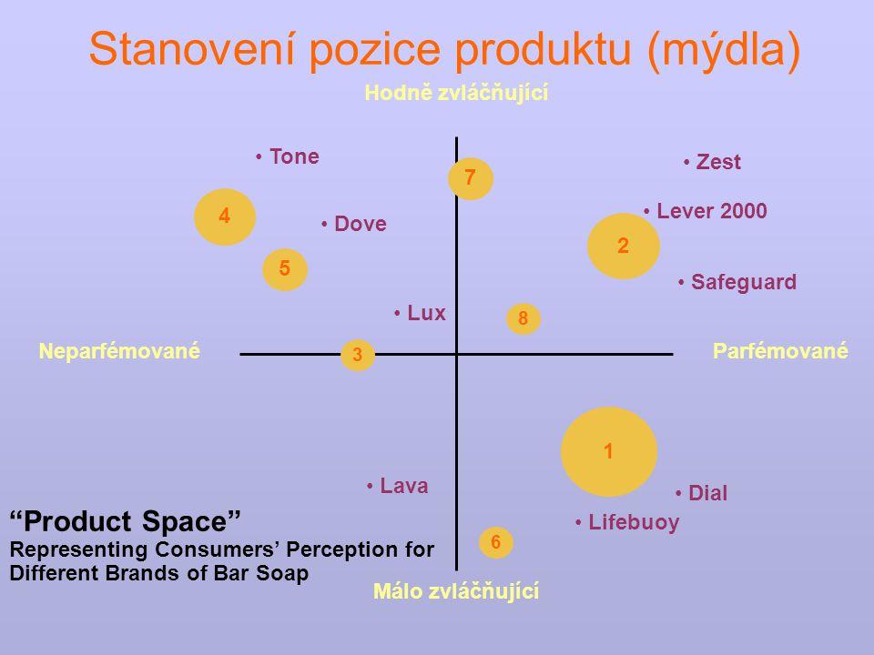 """""""Product Space"""" Representing Consumers' Perception for Different Brands of Bar Soap NeparfémovanéParfémované Hodně zvláčňující Málo zvláčňující 1 2 4"""