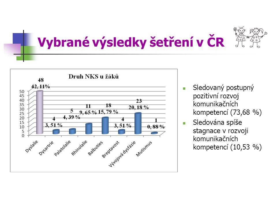 Vybrané výsledky šetření v ČR Sledovaný postupný pozitivní rozvoj komunikačních kompetencí (73,68 %) Sledována spíše stagnace v rozvoji komunikačních kompetencí (10,53 %)