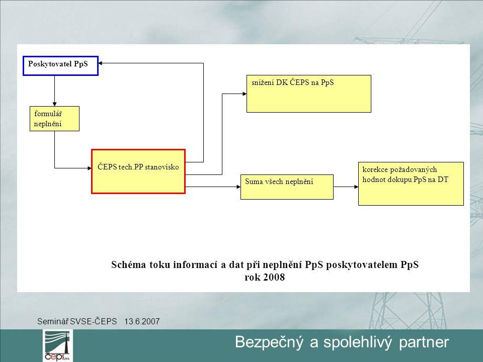 Bezpečný a spolehlivý partner Seminář SVSE-ČEPS 13.6.2007 formulář neplnění Poskytovatel PpS ČEPS tech.PP stanovisko Suma všech neplnění korekce požadovaných hodnot dokupu PpS na DT Schéma toku informací a dat při neplnění PpS poskytovatelem PpS rok 2008 snížení DK ČEPS na PpS