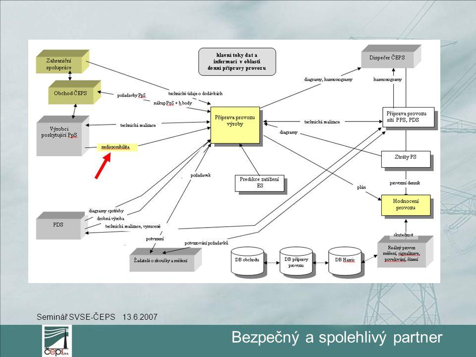 Bezpečný a spolehlivý partner Seminář SVSE-ČEPS 13.6.2007