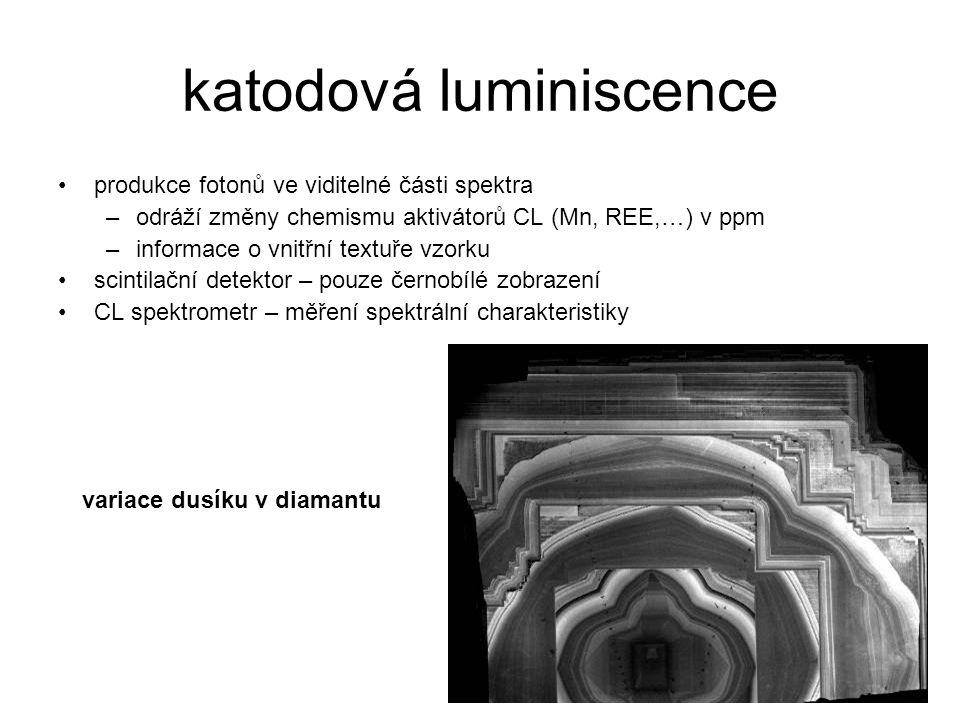 katodová luminiscence produkce fotonů ve viditelné části spektra –odráží změny chemismu aktivátorů CL (Mn, REE,…) v ppm –informace o vnitřní textuře v