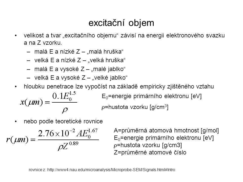 """excitační objem velikost a tvar """"excitačního objemu"""" závisí na energii elektronového svazku a na Z vzorku. –malá E a nízké Z – """"malá hruška"""" –velká E"""