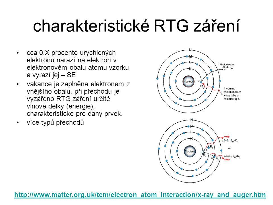 charakteristické RTG záření cca 0.X procento urychlených elektronů narazí na elektron v elektronovém obalu atomu vzorku a vyrazí jej – SE vakance je z