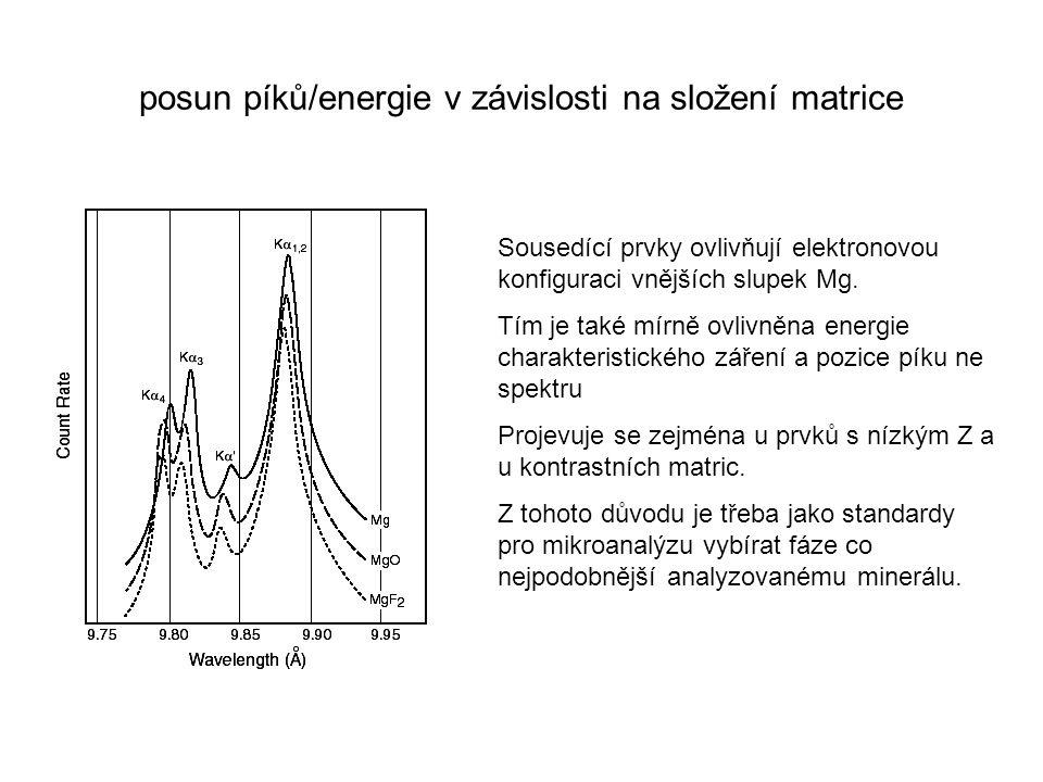 posun píků/energie v závislosti na složení matrice Sousedící prvky ovlivňují elektronovou konfiguraci vnějších slupek Mg. Tím je také mírně ovlivněna
