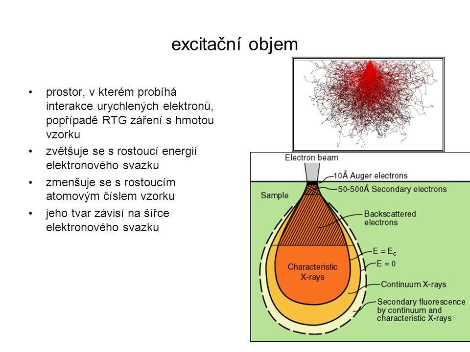 excitační objem prostor, v kterém probíhá interakce urychlených elektronů, popřípadě RTG záření s hmotou vzorku zvětšuje se s rostoucí energií elektro