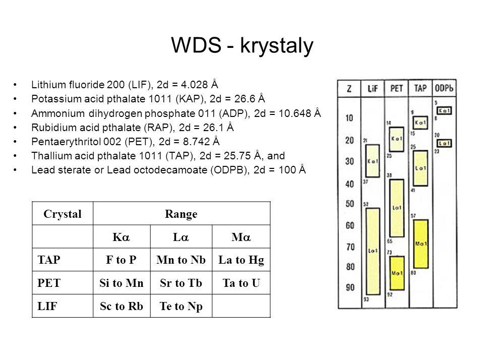 WDS - krystaly Lithium fluoride 200 (LIF), 2d = 4.028 Å Potassium acid pthalate 1011 (KAP), 2d = 26.6 Å Ammonium dihydrogen phosphate 011 (ADP), 2d =