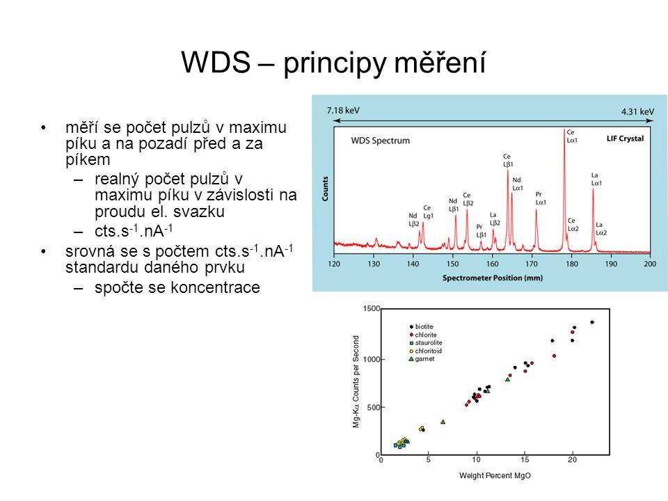 WDS – principy měření měří se počet pulzů v maximu píku a na pozadí před a za píkem –realný počet pulzů v maximu píku v závislosti na proudu el. svazk