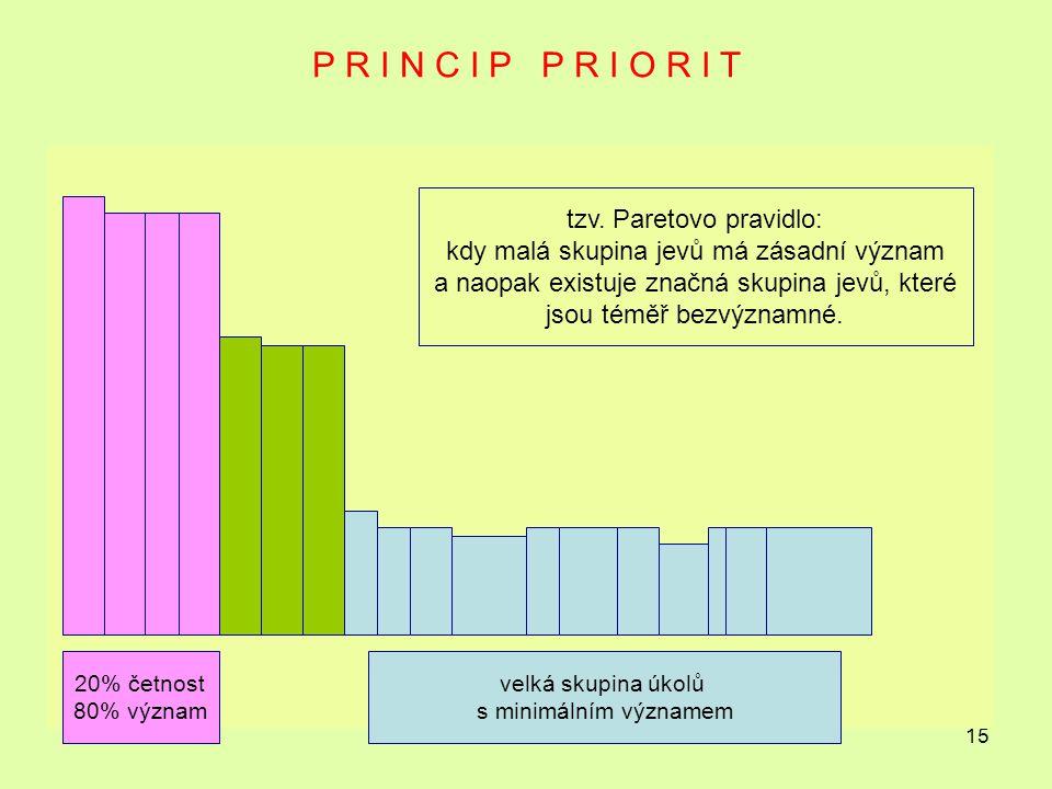 15 P R I N C I P P R I O R I T 20% četnost 80% význam velká skupina úkolů s minimálním významem tzv.
