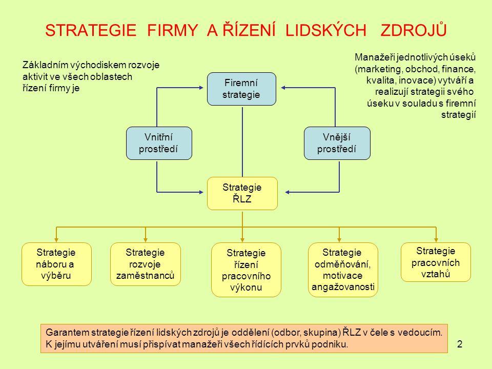 2 STRATEGIE FIRMY A ŘÍZENÍ LIDSKÝCH ZDROJŮ Firemní strategie Vnitřní prostředí Vnější prostředí Strategie ŘLZ Strategie náboru a výběru Strategie rozvoje zaměstnanců Strategie řízení pracovního výkonu Strategie odměňování, motivace angažovanosti Strategie pracovních vztahů Garantem strategie řízení lidských zdrojů je oddělení (odbor, skupina) ŘLZ v čele s vedoucím.
