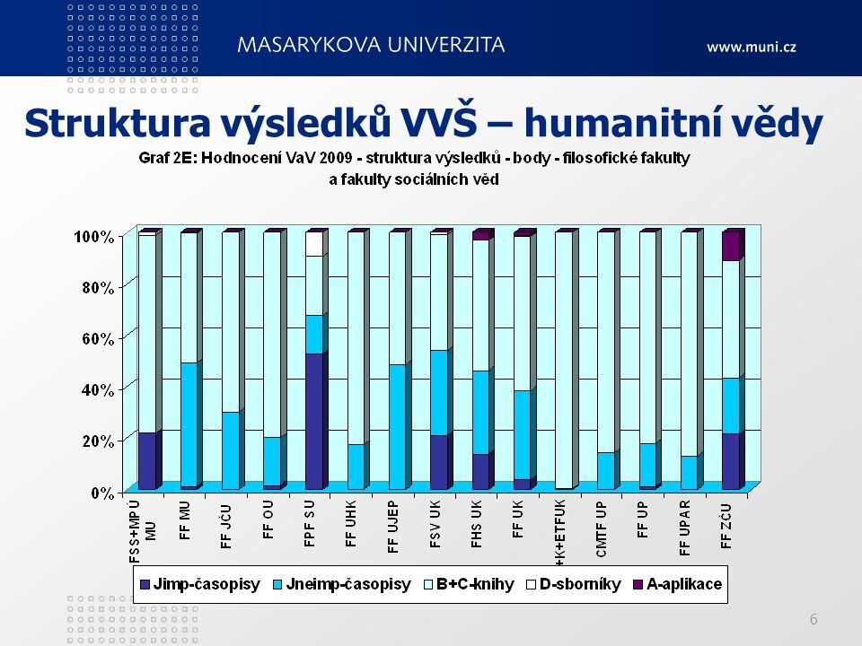 6 Struktura výsledků VVŠ – humanitní vědy
