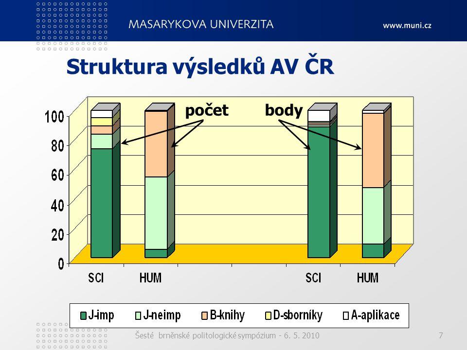 Šesté brněnské politologické sympózium - 6. 5. 20107 Struktura výsledků AV ČR počet body