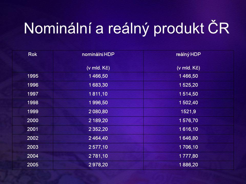 Nominální a reálný produkt ČR Roknomináln í HDPreálný HDP (v mld. Kč) 19951 466,50 19961 683,301 525,20 19971 811,101 514,50 19981 996,501 502,40 1999