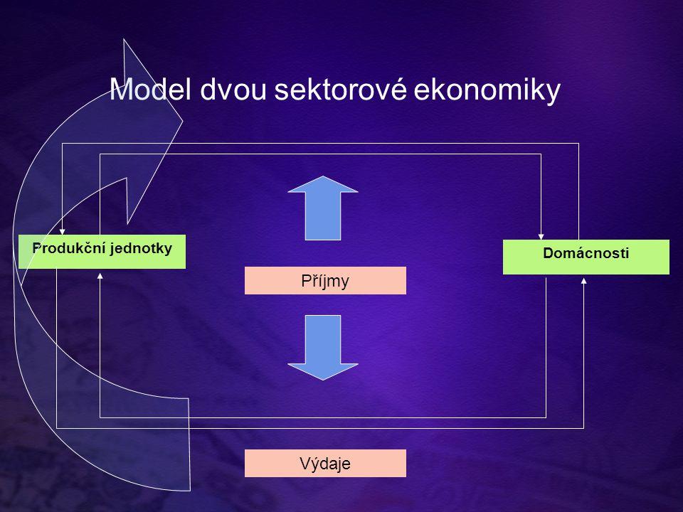 Model dvou sektorové ekonomiky Produkční jednotky Domácnosti Příjmy Výdaje