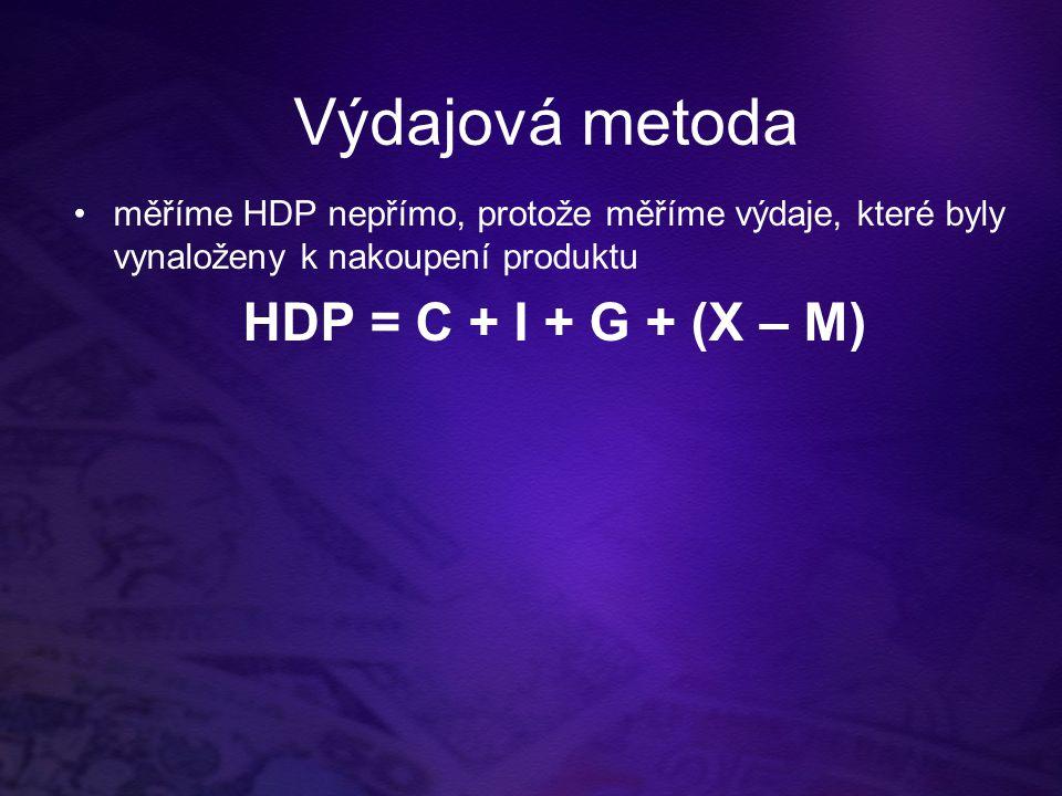 Výdajová metoda měříme HDP nepřímo, protože měříme výdaje, které byly vynaloženy k nakoupení produktu HDP = C + I + G + (X – M)