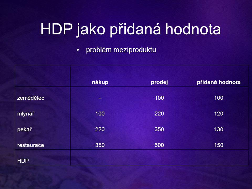 HDP jako přidaná hodnota problém meziproduktu nákupprodejpřidaná hodnota zemědělec-100 mlynář100220120 pekař220350130 restaurace350500150 HDP