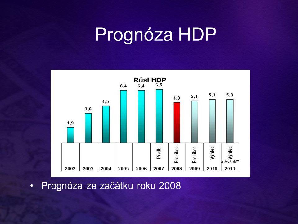 Prognóza HDP Prognóza ze začátku roku 2008